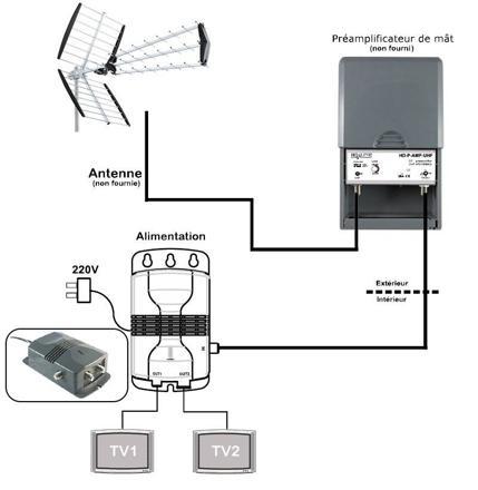 alimentation ampli antenne tv