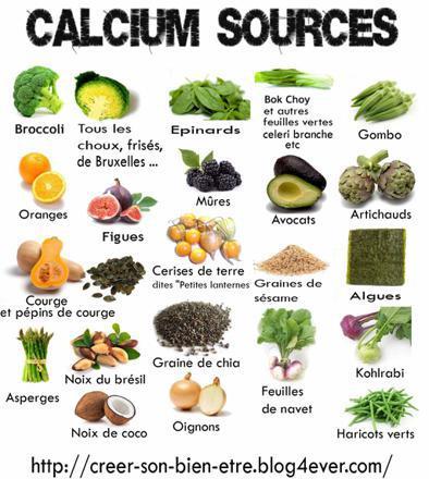 aliments contenant du calcium