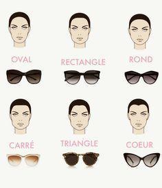 choisir lunettes de soleil homme