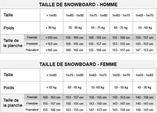 choisir taille de snowboard