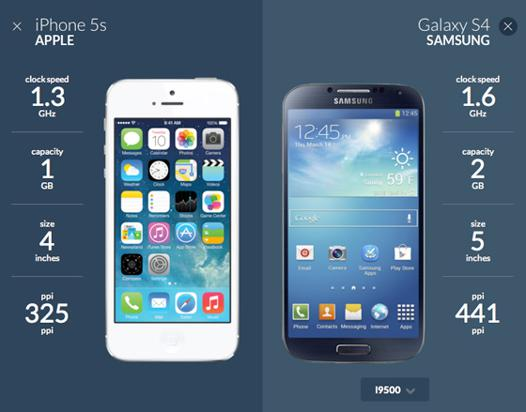 comparateur de smartphones