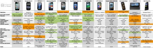 comparatif das smartphone