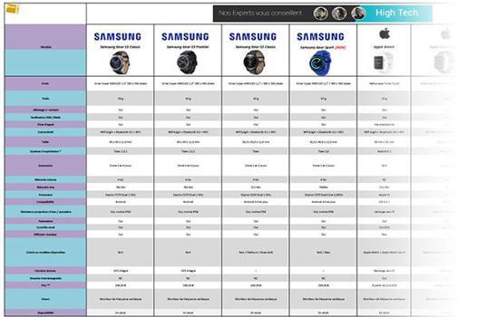 comparatif montres
