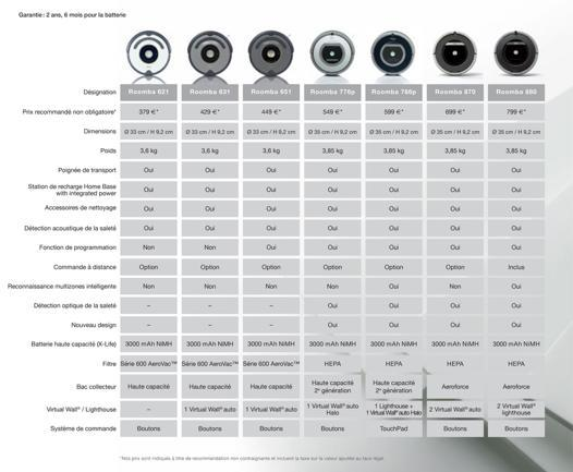comparatif roomba