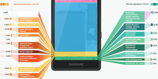 fairphone 2 prix