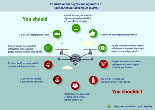 legislation drone