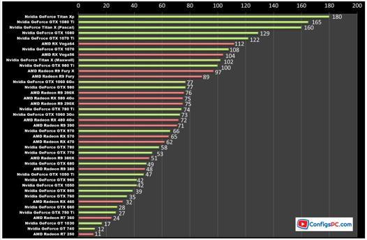 test carte graphique nvidia