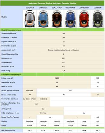 aspirateur comparaison