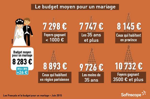 budget moyen d un mariage