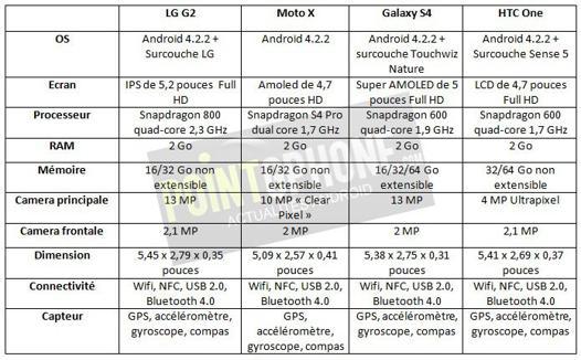 caractéristiques lg g2