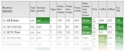 comparateur performance voiture
