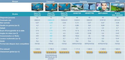 comparatifs tv