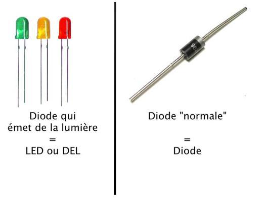 difference entre led et del