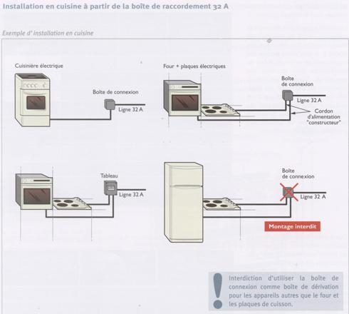 prise pour cuisinière vitrocéramique