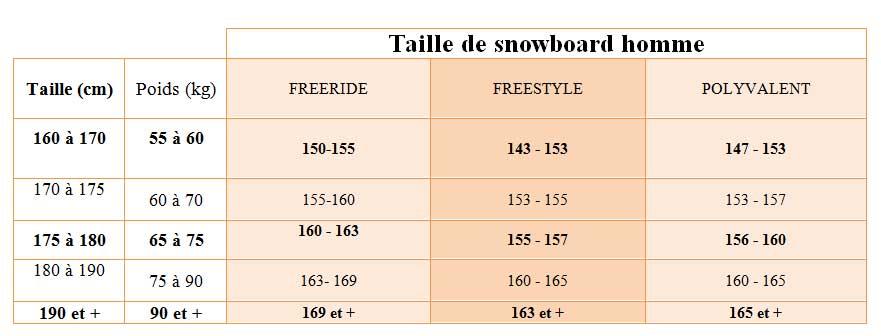 taille du snowboard