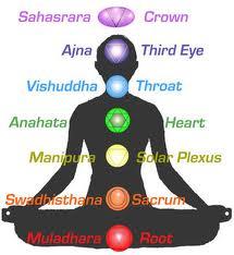 test de chakras